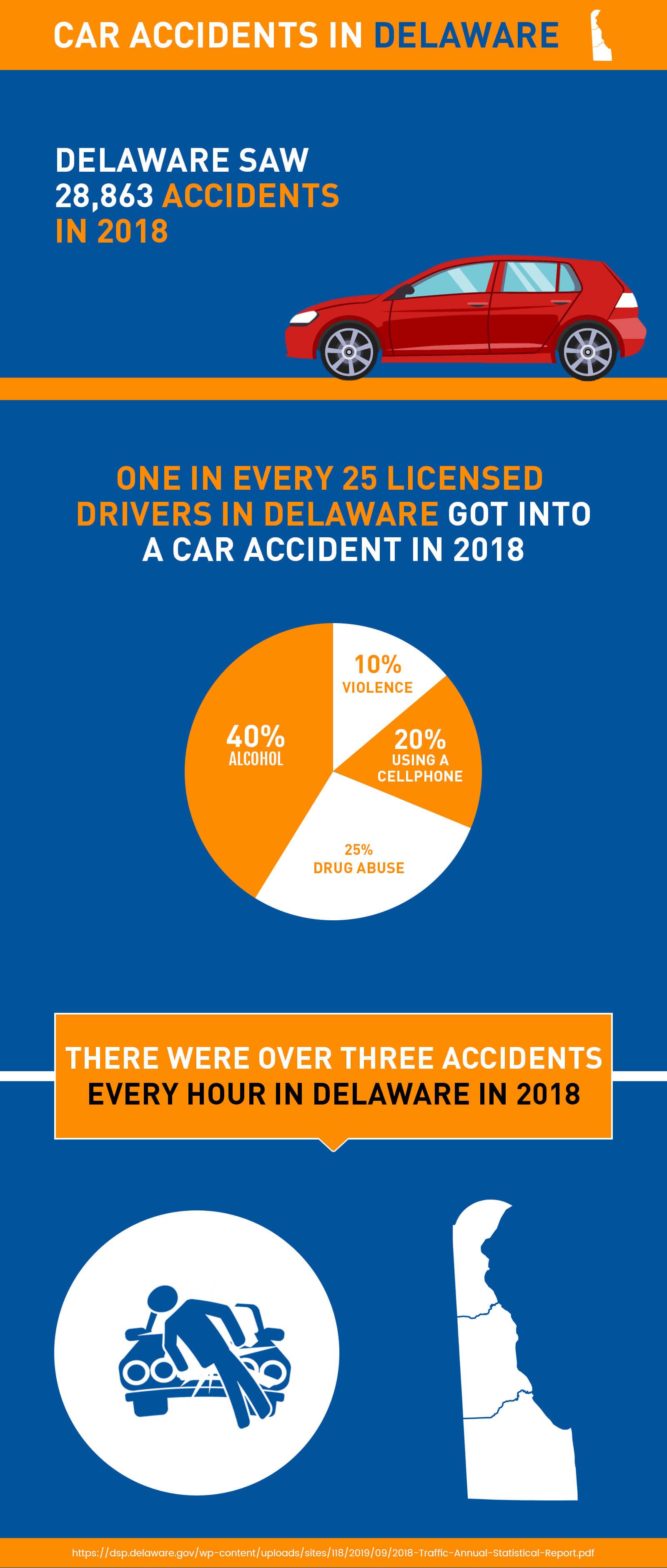 car accident in Delaware - Delta Lawsuit Loanss