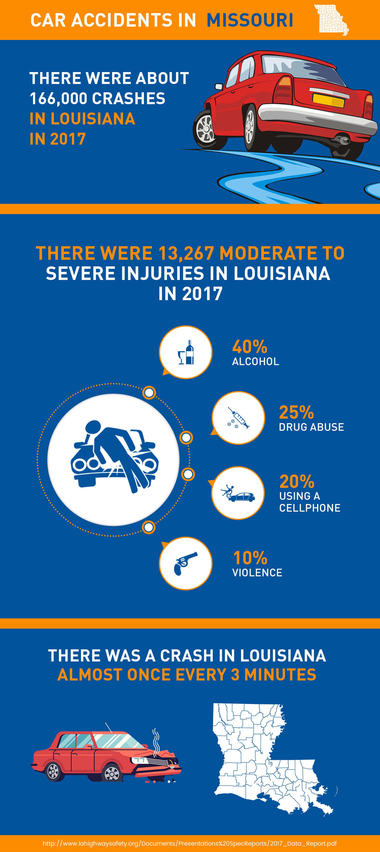 car accident in Louisiana - Delta Lawsuit Loanss