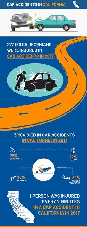 California - Car Accident