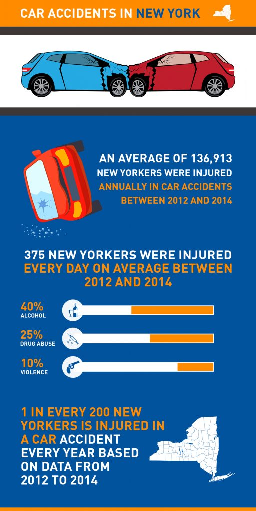 Car Accident New york legal funding - Delta Legal Funding