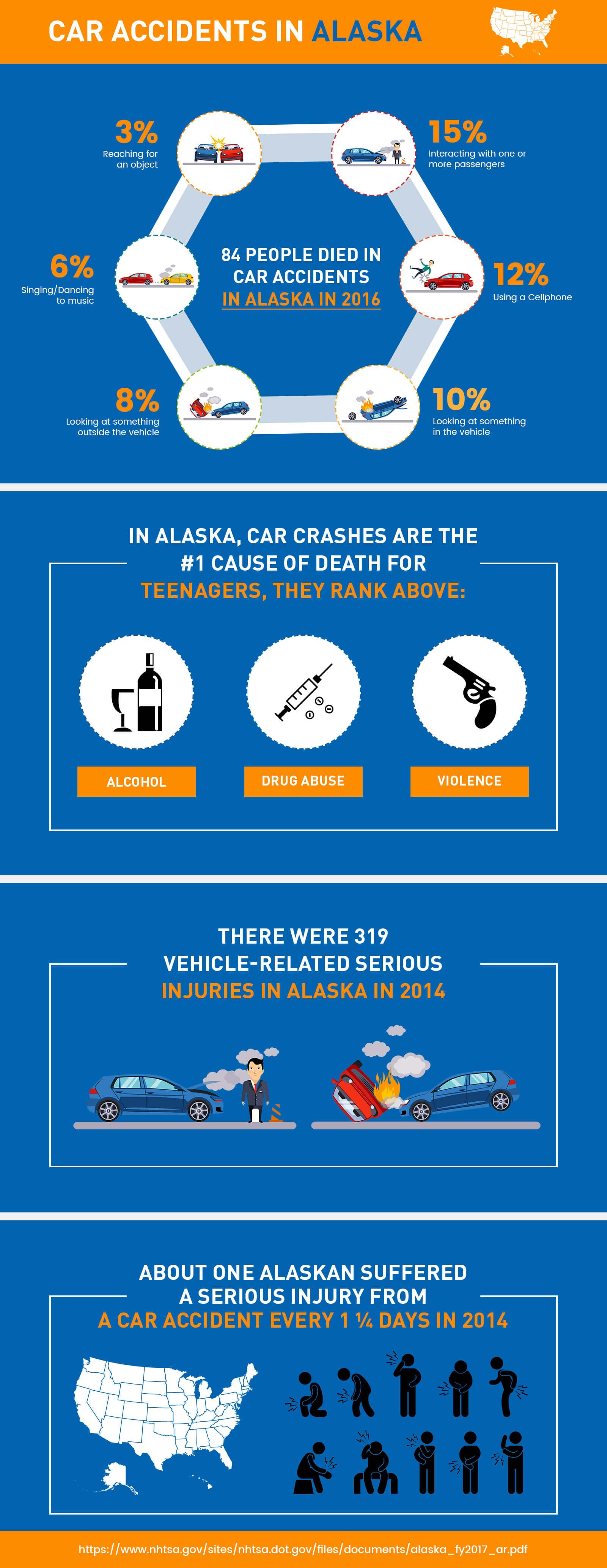 car accident in Alaska - Delta Lawsuit Loans