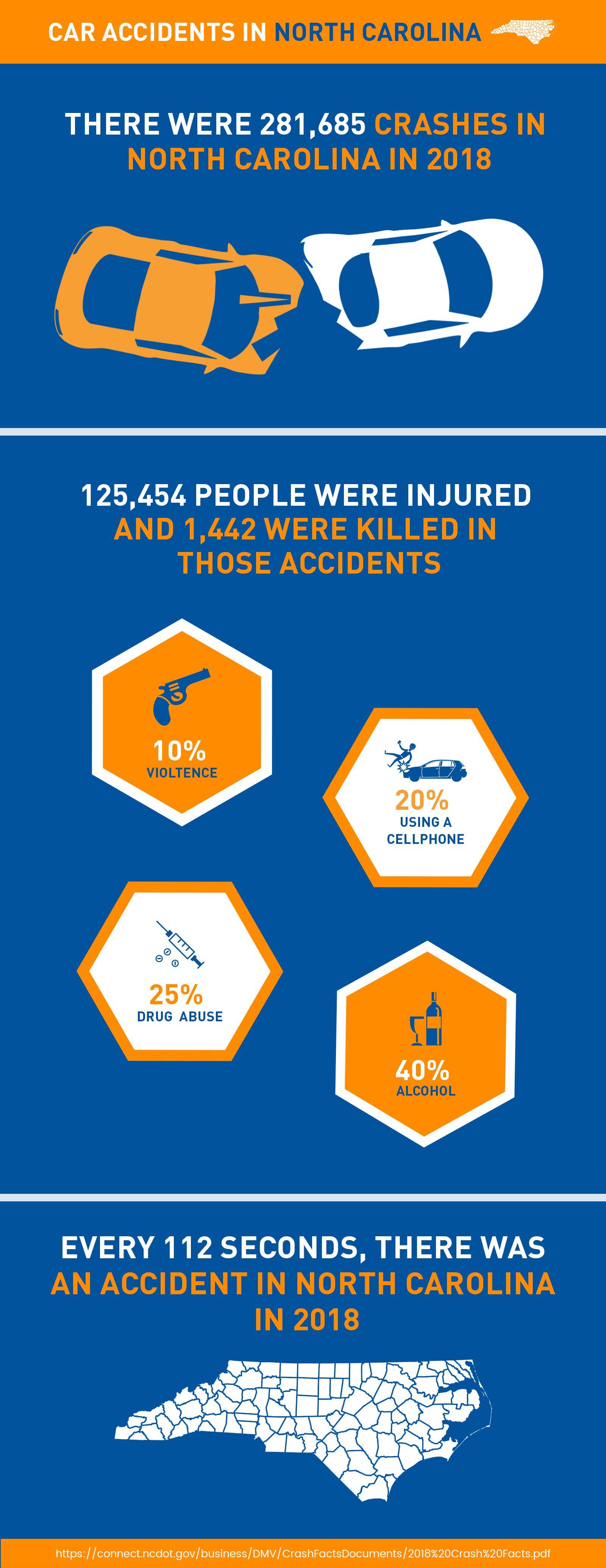 car accident in North Carolina - Delta Lawsuit Loanss