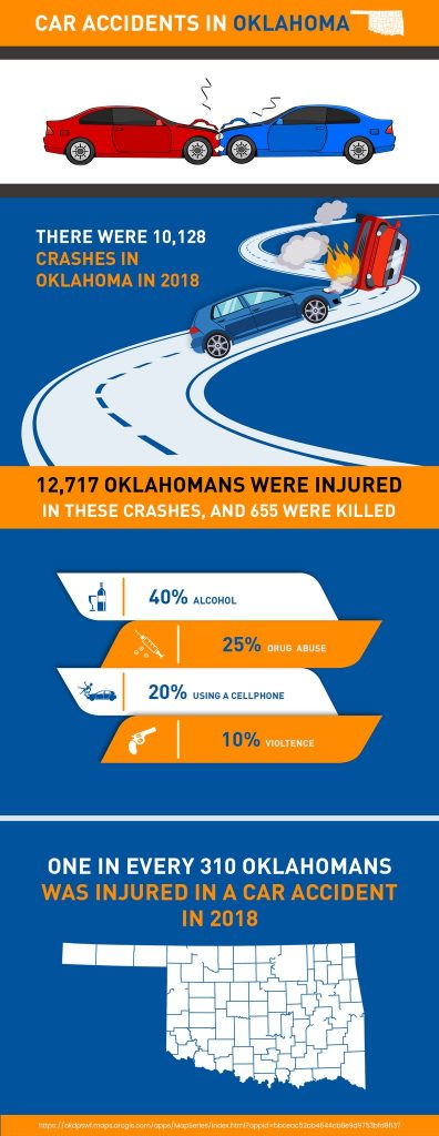 car accident in Oklahoma - Delta Lawsuit Loanss