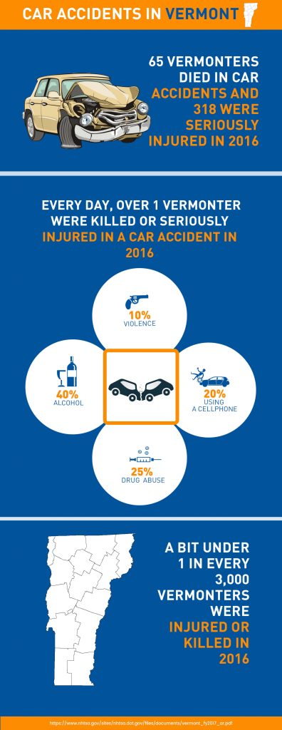 car accident in Vermont - Delta Lawsuit Loanss